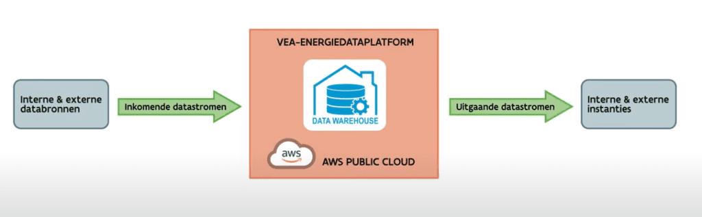 Inkomende en uitgaande datastromen van het VEA-energiedataplatform